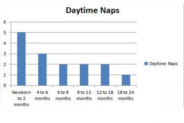 baby naps graph
